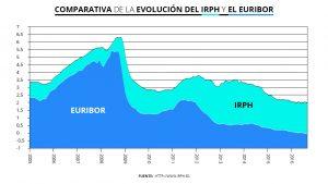 estabilidad en el Euribor