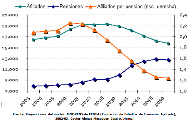 Proyecciones-Sistema-Pensiones-España