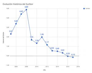 euribor 2018