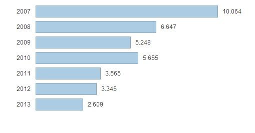 Lo que el Estado recaudó con el mercado de la vivienda. Grafico de Idealista.com
