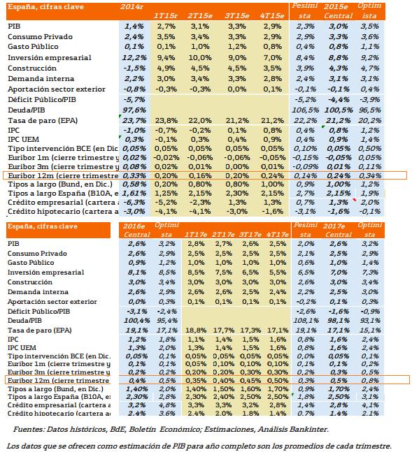 Previsiones Para El Euribor Los Pr Ximos A Os C Lculo De