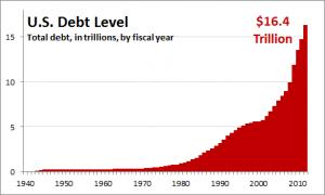 Evolución de la deuda americana hasta 2010. Hoy estamos por 17,62