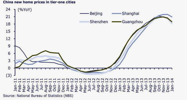 vivienda en China